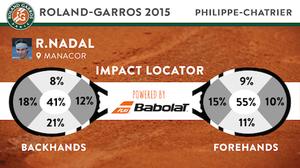 Rafa Nadal: First Match, First Data