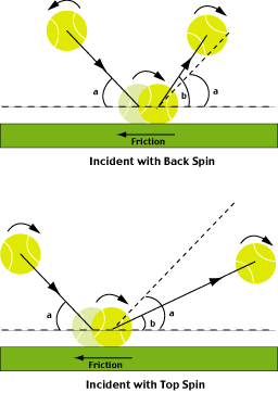 Figure 1: Ball bounce with spin
