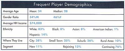 Frequent tennis player demographics