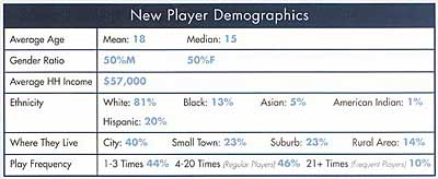 new tennis player demographics