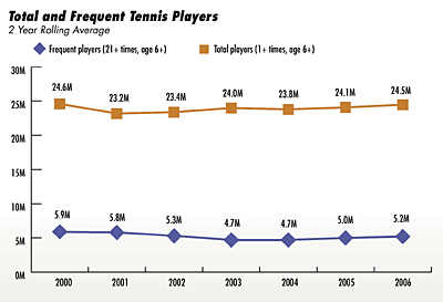 Total and frequent tennis players