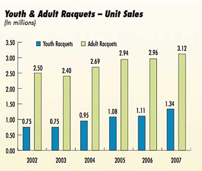 youth and adult racquet sales
