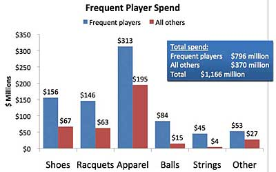 Frequent player spending