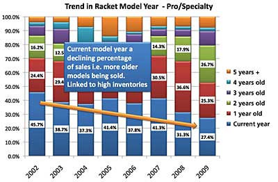 Trend in racquet model year