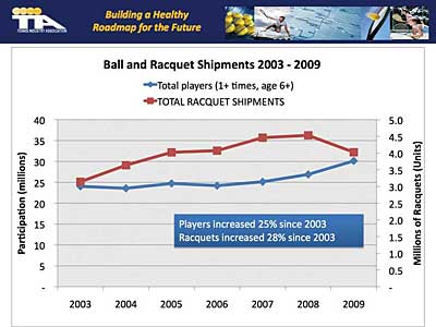 Ball and racquet shipments, 2003-2009