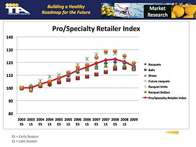 Pro/Specialty Retailer Index