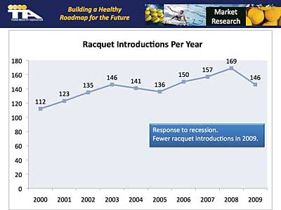 Racquet introductions per year