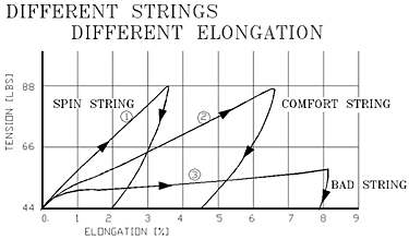 Different strings fig3